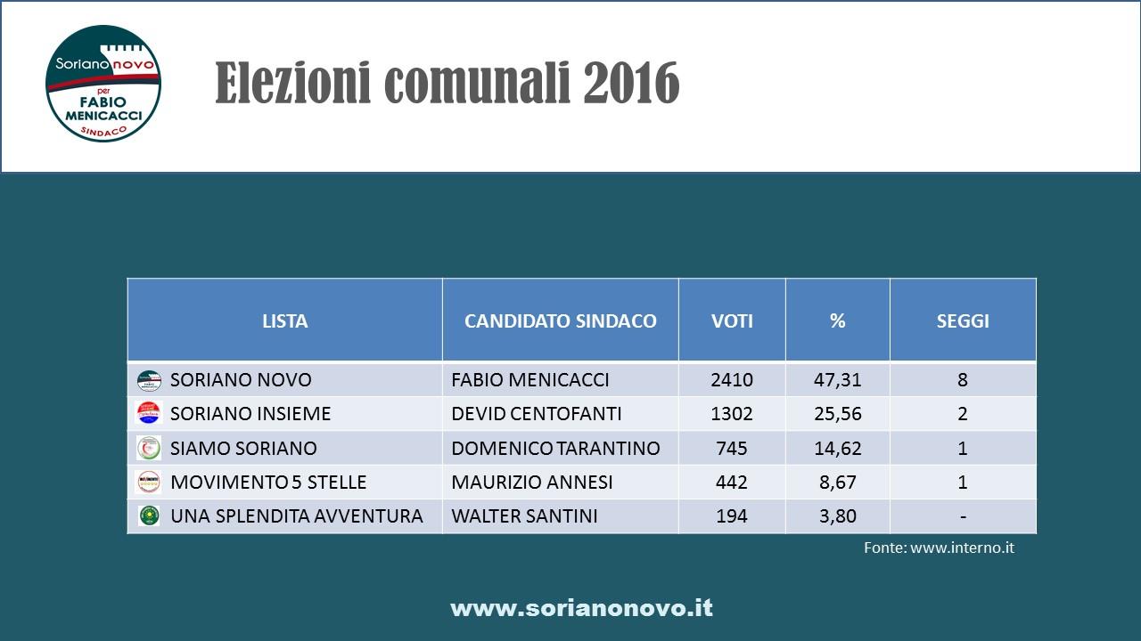 elezioni_soriano_2016